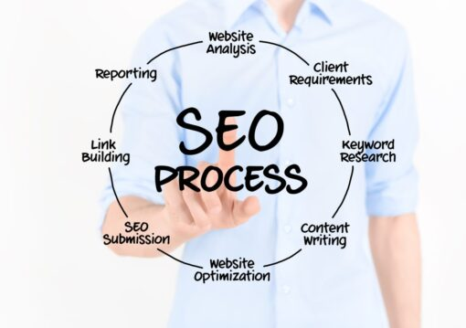 Managed SEO Packages 1